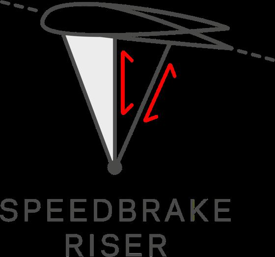 スピードブレイクライザー